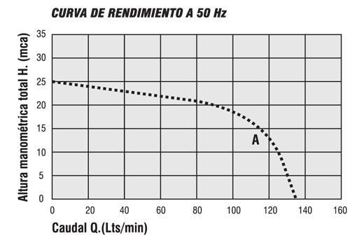 ELECTROBOMBA_CURVA_A[1]
